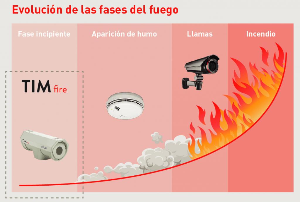 Gráfico evolución incendio, TIMfire, Apliter Termografia